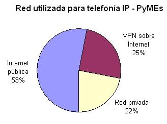 Avance de la telefonía IP en las pymes