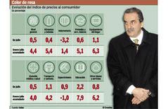 "La mentira Argentina: la inflación del ""INDEK"""